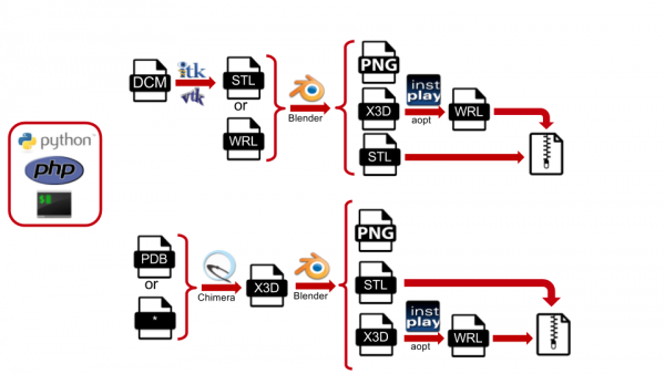 3DPrint Exchange Workflow